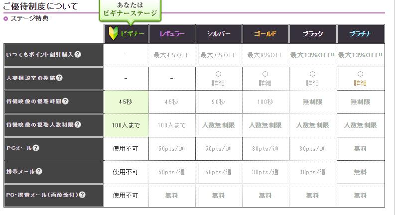 チャットピア優待制度表