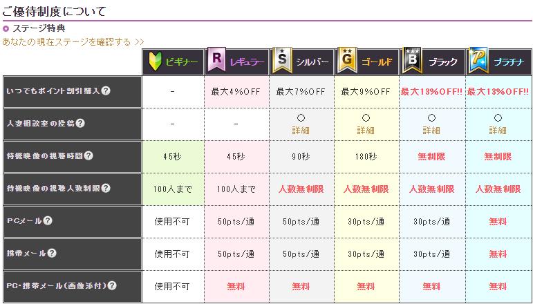 チャットピア優待制度 表